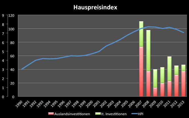 Italienischer-Immobilienmarkt-vor-dem-Aufschwung-Kommentar-Clemens-Schmale-GodmodeTrader.de-1