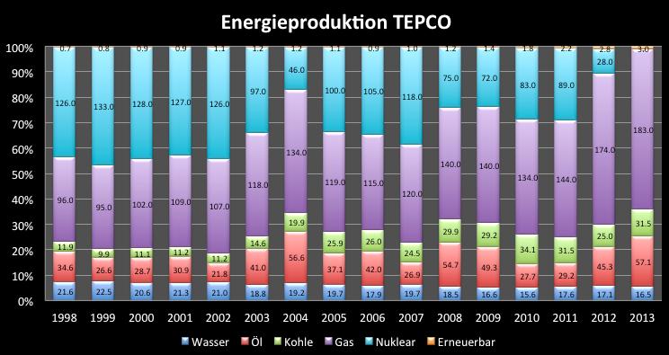 Tokyo-Electric-Power-Schicksal-besiegelt-Chartanalyse-Clemens-Schmale-GodmodeTrader.de-4