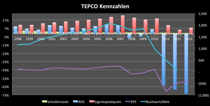Tokyo-Electric-Power-Schicksal-besiegelt-Chartanalyse-Clemens-Schmale-GodmodeTrader.de-3