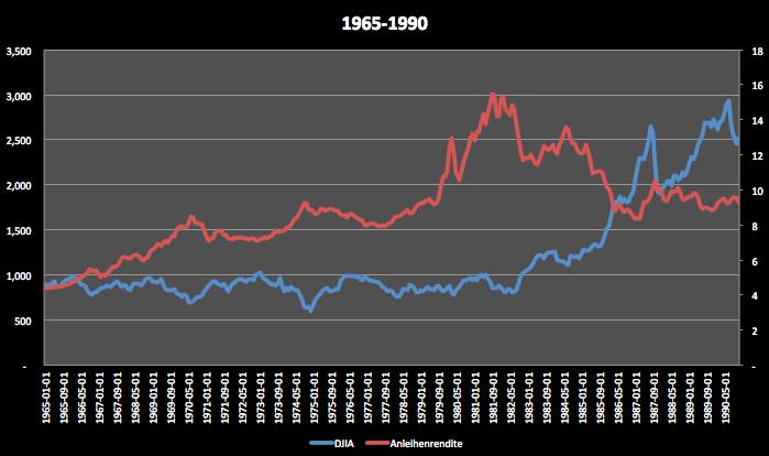 Bringen-steigende-Zinsen-Aktien-zu-Fall-Kommentar-Clemens-Schmale-GodmodeTrader.de-5
