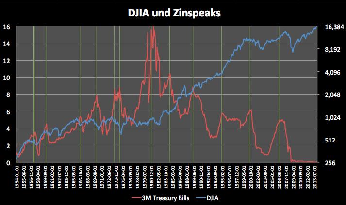 Bringen-steigende-Zinsen-Aktien-zu-Fall-Kommentar-Clemens-Schmale-GodmodeTrader.de-3