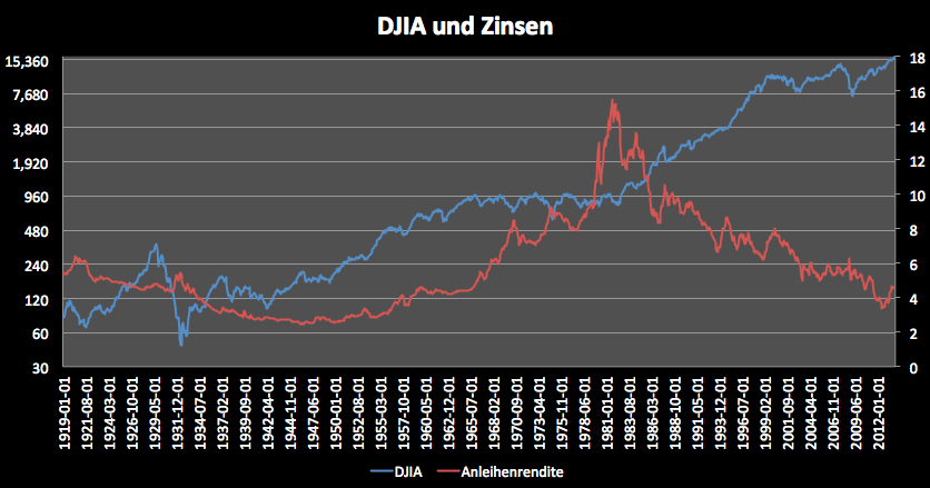 Bringen-steigende-Zinsen-Aktien-zu-Fall-Kommentar-Clemens-Schmale-GodmodeTrader.de-1
