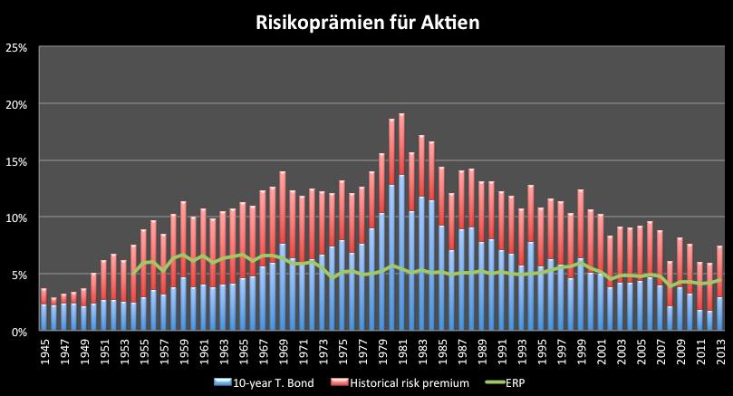 Bringen-steigende-Zinsen-Aktien-zu-Fall-Kommentar-Clemens-Schmale-GodmodeTrader.de-8