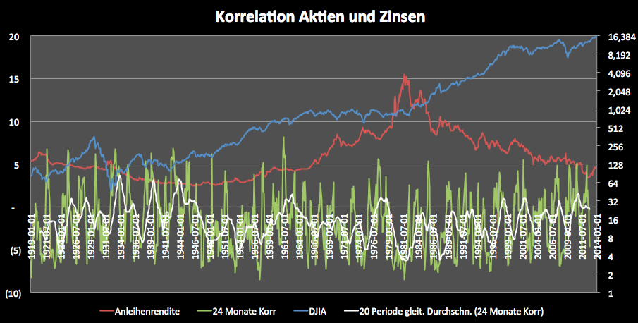 Bringen-steigende-Zinsen-Aktien-zu-Fall-Kommentar-Clemens-Schmale-GodmodeTrader.de-2