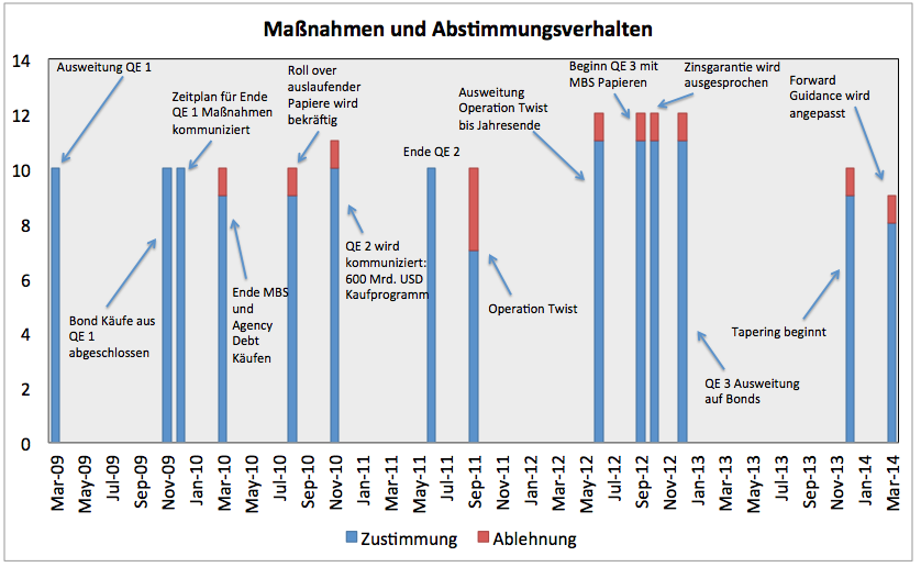 Die-Fed-unter-Yellen-Tauben-oder-Falken-an-der-Macht-Kommentar-Clemens-Schmale-GodmodeTrader.de-4