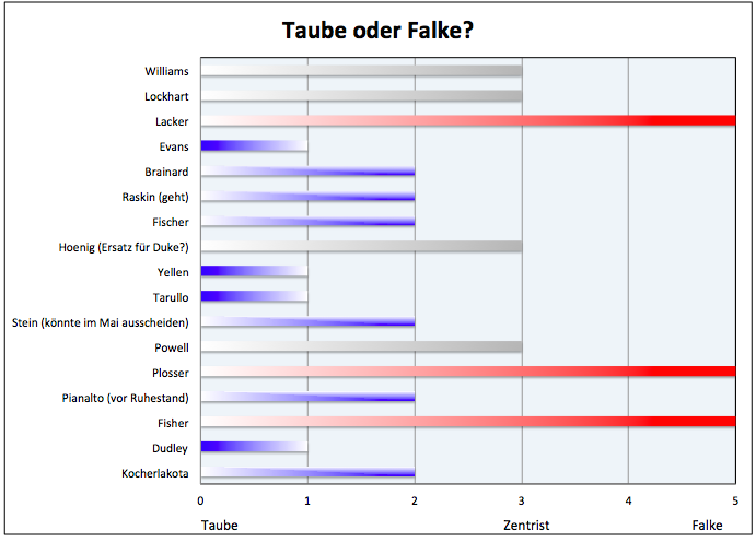 Die-Fed-unter-Yellen-Tauben-oder-Falken-an-der-Macht-Kommentar-Clemens-Schmale-GodmodeTrader.de-1