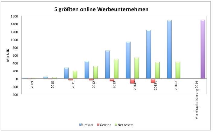 Megamarkt-Online-Werbung-Die-5-größten-Aktien-Chancen-Chartanalyse-Clemens-Schmale-GodmodeTrader.de-2