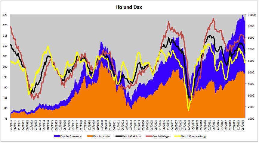 Geschäftsklima-lage-und-erwartungen-schlecht-und-was-macht-der-DAX-Kommentar-Clemens-Schmale-GodmodeTrader.de-1