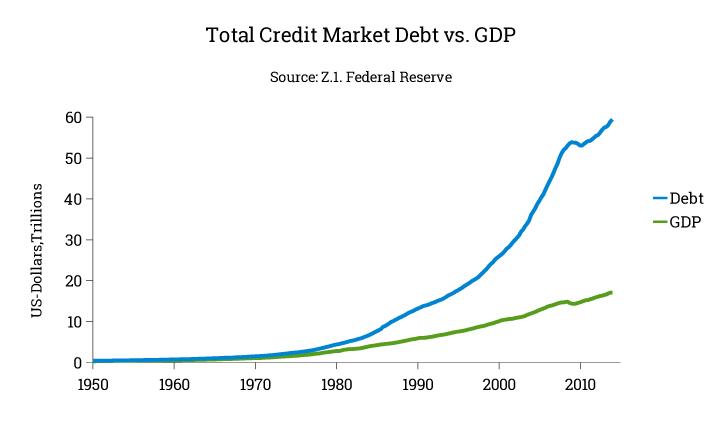 total credit market debt umfasst die verschuldung aller privaten. Black Bedroom Furniture Sets. Home Design Ideas