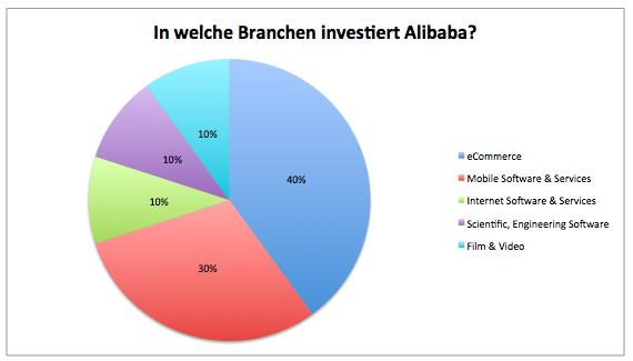 Alibaba-Mega-IPO-steht-vor-der-Tür-Kommentar-Clemens-Schmale-GodmodeTrader.de-2