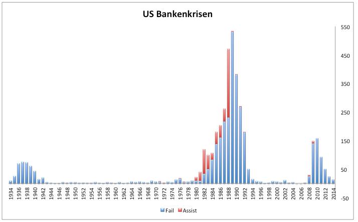 Bankenkrise-2008-War-doch-harmlos-Kommentar-Clemens-Schmale-GodmodeTrader.de-1