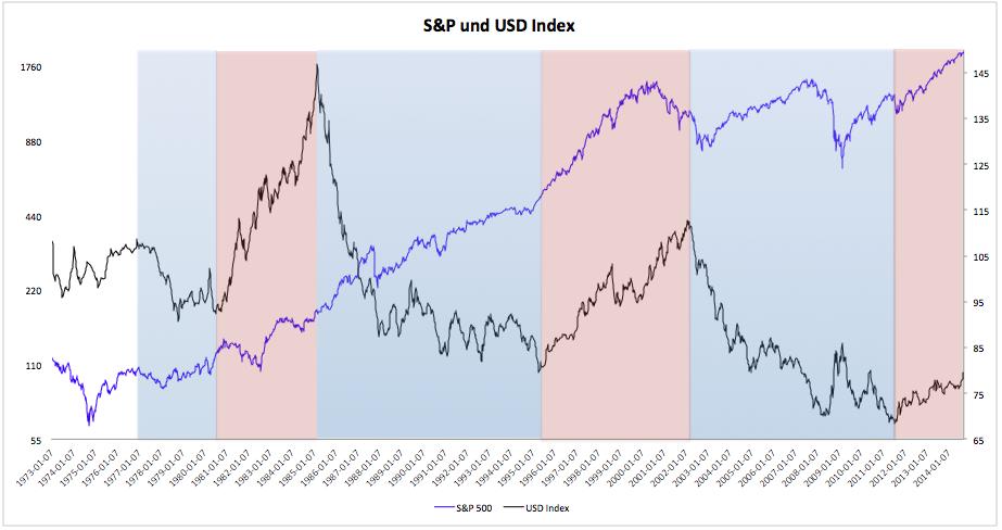 Starker-US-Dollar-fallender-Markt-Kommentar-Clemens-Schmale-GodmodeTrader.de-1