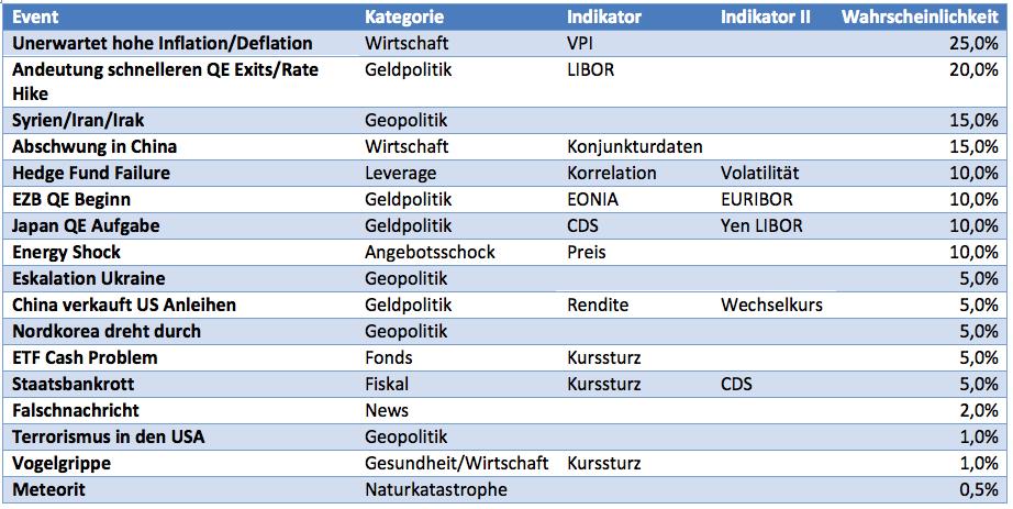 Risiken-für-Weltwirtschaft-und-Börsen-Darauf-muss-man-achten-Kommentar-Clemens-Schmale-GodmodeTrader.de-1