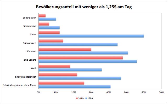 Wie-arm-ist-die-Welt-Kommentar-Clemens-Schmale-GodmodeTrader.de-1