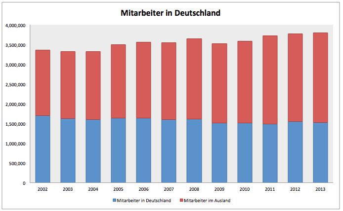 DAX-Unternehmen-für-Deutschland-irrelevant-Kommentar-Clemens-Schmale-GodmodeTrader.de-3