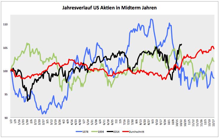 USA-Post-Wahl-Depression-bleibt-noch-aus-Kommentar-Clemens-Schmale-GodmodeTrader.de-1
