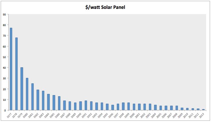 Solarenergie-Diese-Technologie-hält-keiner-mehr-auf-Kommentar-Clemens-Schmale-GodmodeTrader.de-1