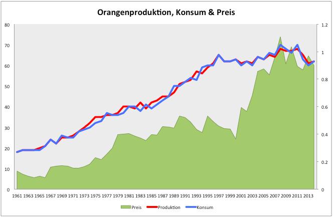 Orangensaft-Überproduktion-fallende-Nachfrage-Bärenmarkt-Kommentar-Clemens-Schmale-GodmodeTrader.de-1