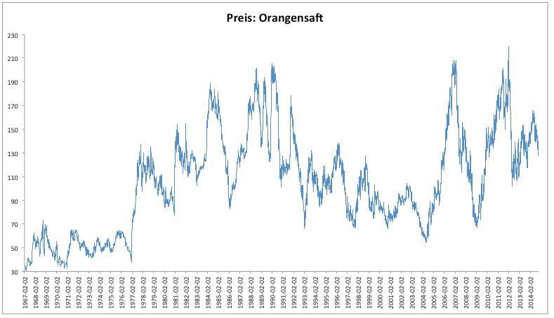 Orangensaft-Überproduktion-fallende-Nachfrage-Bärenmarkt-Kommentar-Clemens-Schmale-GodmodeTrader.de-3