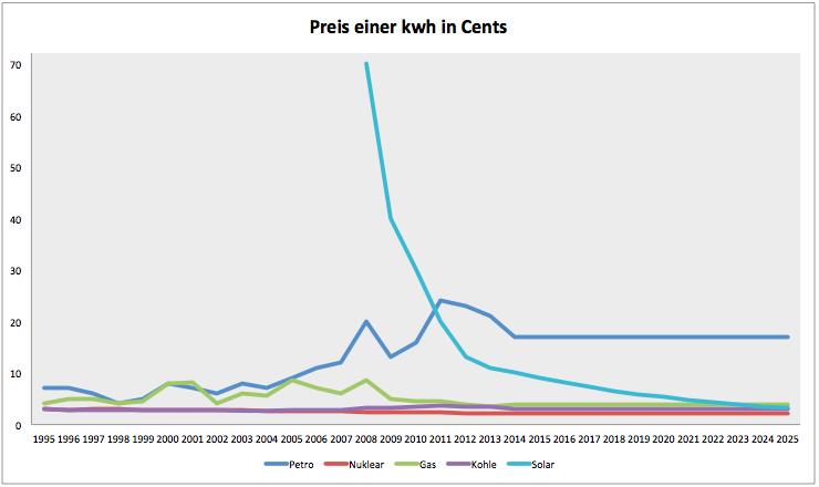 Solarenergie-Diese-Technologie-hält-keiner-mehr-auf-Kommentar-Clemens-Schmale-GodmodeTrader.de-3