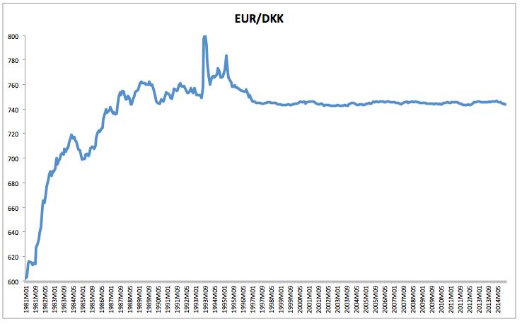 Eurodänische Krone Ein Zweites Debakel Wie Beim Franken
