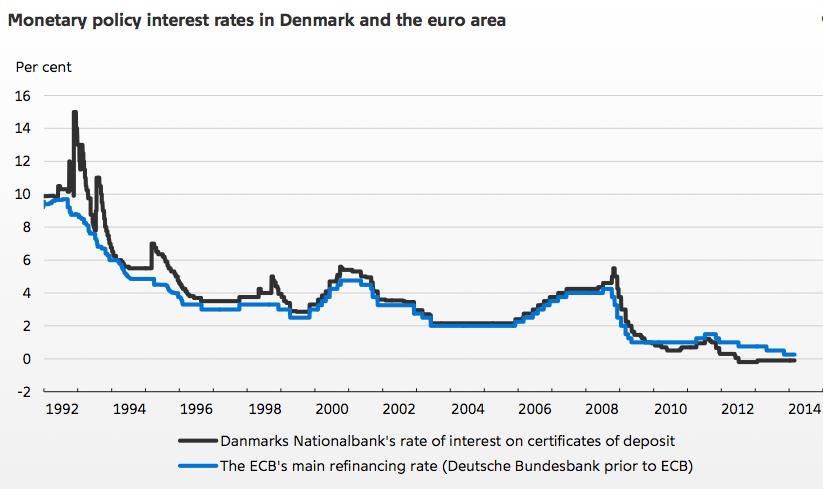Umrechnung dänische kronen in euro