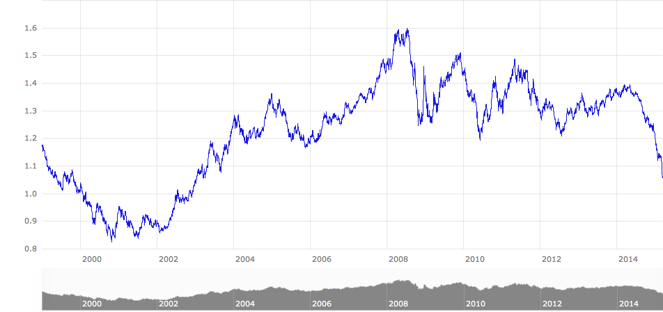 Dollar in euro kurs заработок на партнерке forex4you