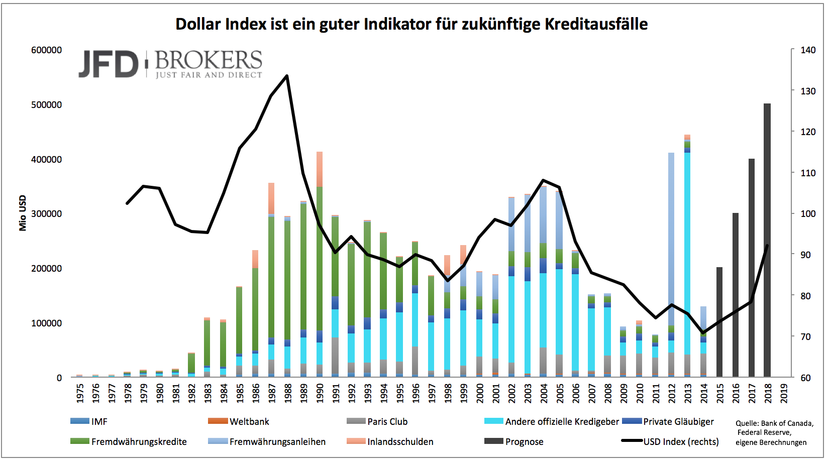 Mehr-Staatsbankrotte-ab-2016-Kommentar-JFD-Brokers-GodmodeTrader.de-2