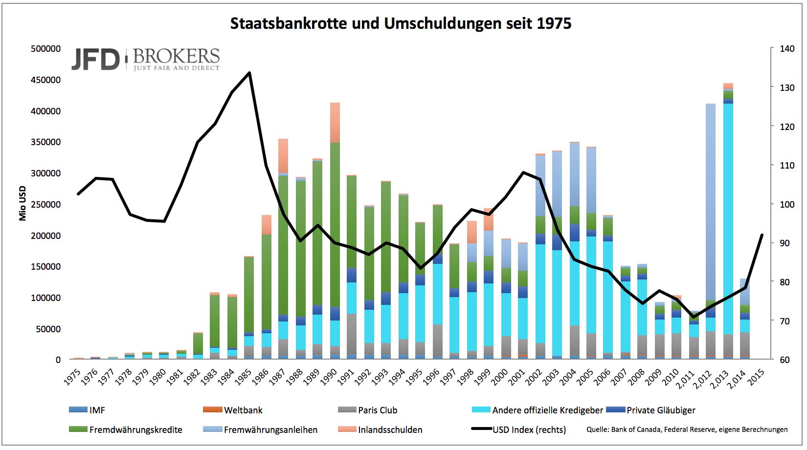 Mehr-Staatsbankrotte-ab-2016-Kommentar-JFD-Brokers-GodmodeTrader.de-1