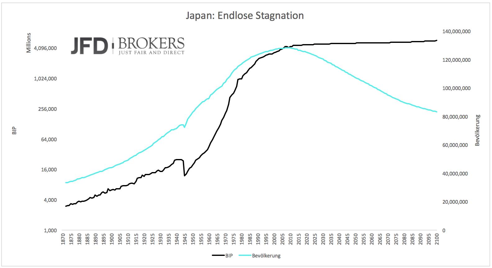 Japan-darf-nicht-scheitern-Kommentar-JFD-Brokers-GodmodeTrader.de-2