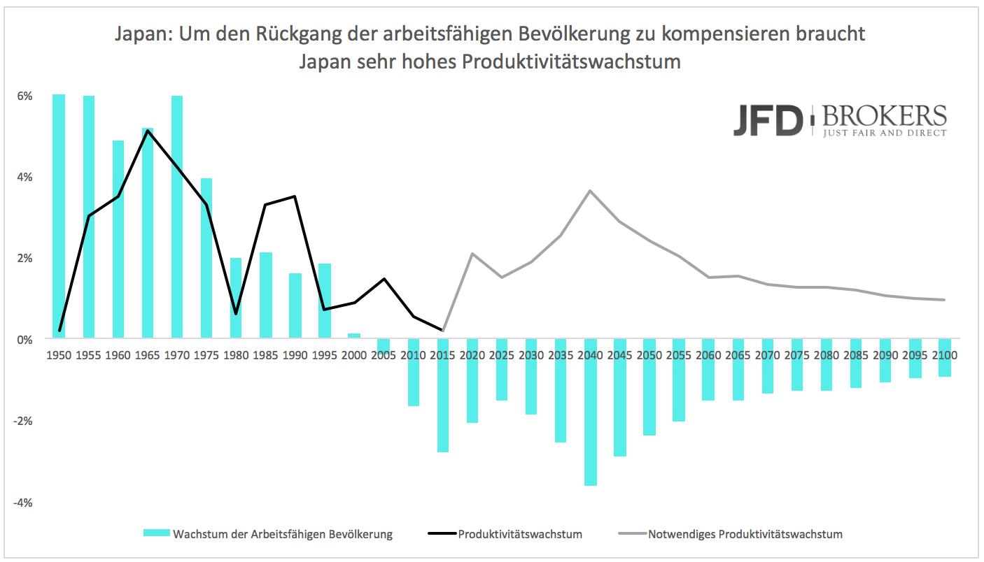 Japan-darf-nicht-scheitern-Kommentar-JFD-Brokers-GodmodeTrader.de-3