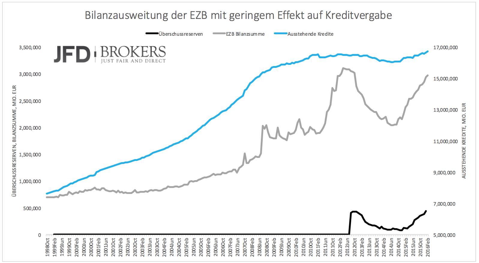 Wie-stark-leiden-Banken-wirklich-unter-den-Niedrigzinsen-Kommentar-JFD-Brokers-GodmodeTrader.de-1