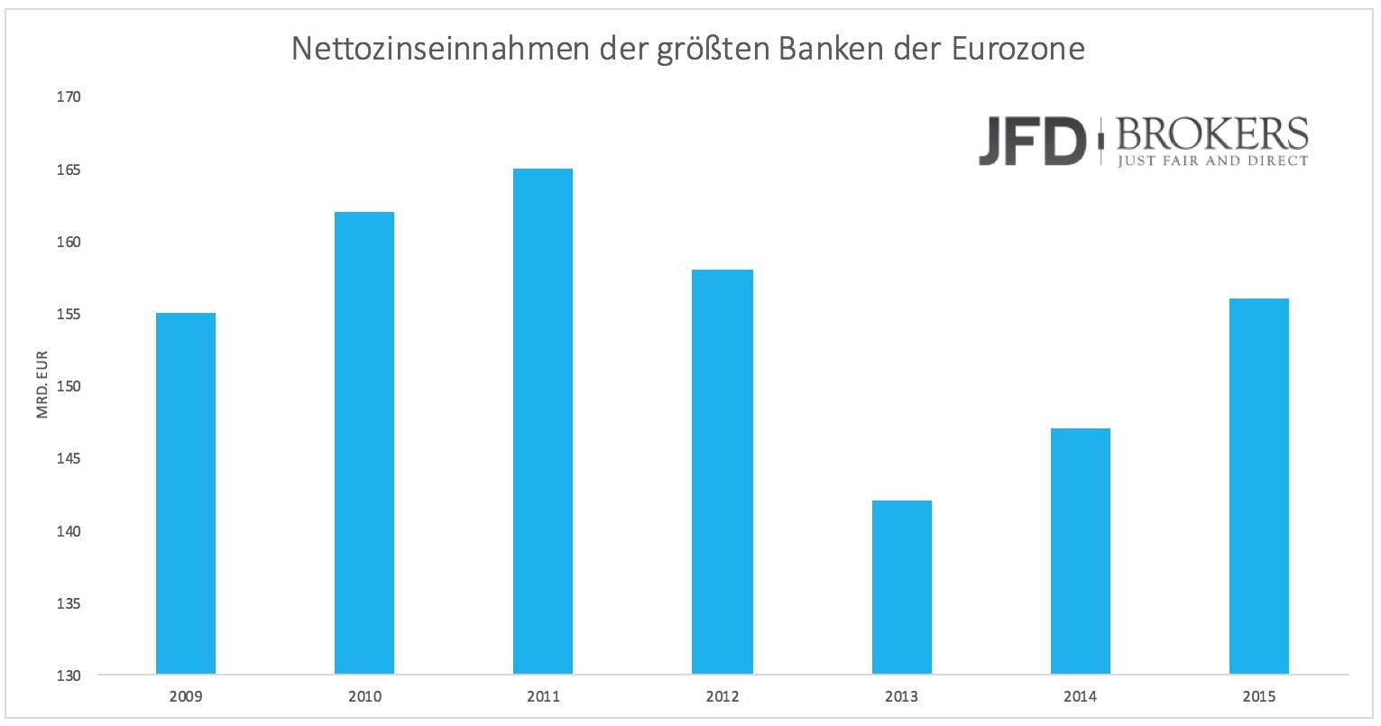 Wie-stark-leiden-Banken-wirklich-unter-den-Niedrigzinsen-Kommentar-JFD-Brokers-GodmodeTrader.de-2