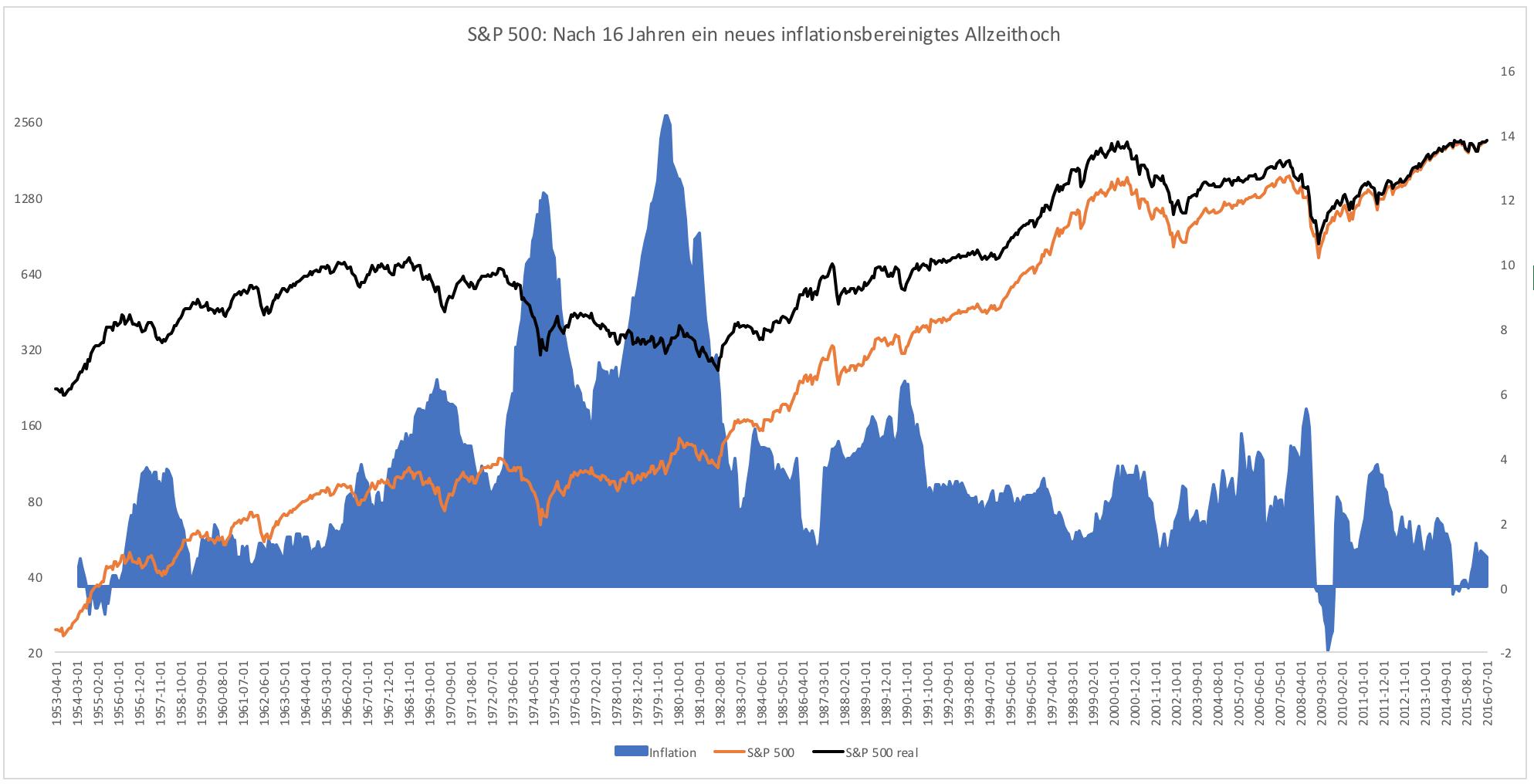 Allzeithoch-in-den-USA-Vor-Inflation-Kommentar-Clemens-Schmale-GodmodeTrader.de-1