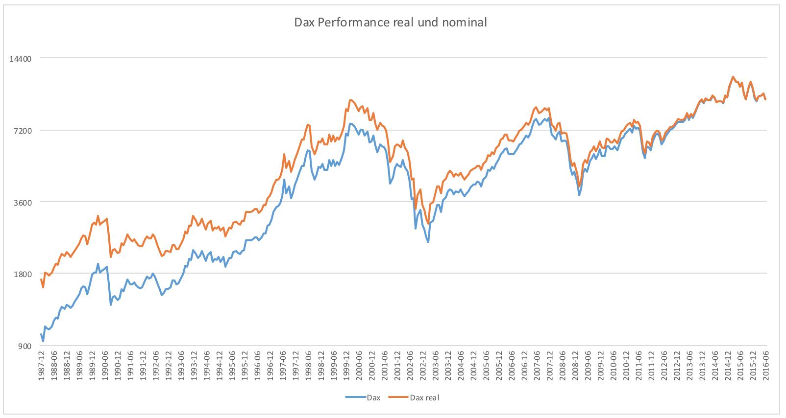 Allzeithoch-in-den-USA-Vor-Inflation-Kommentar-Clemens-Schmale-GodmodeTrader.de-2
