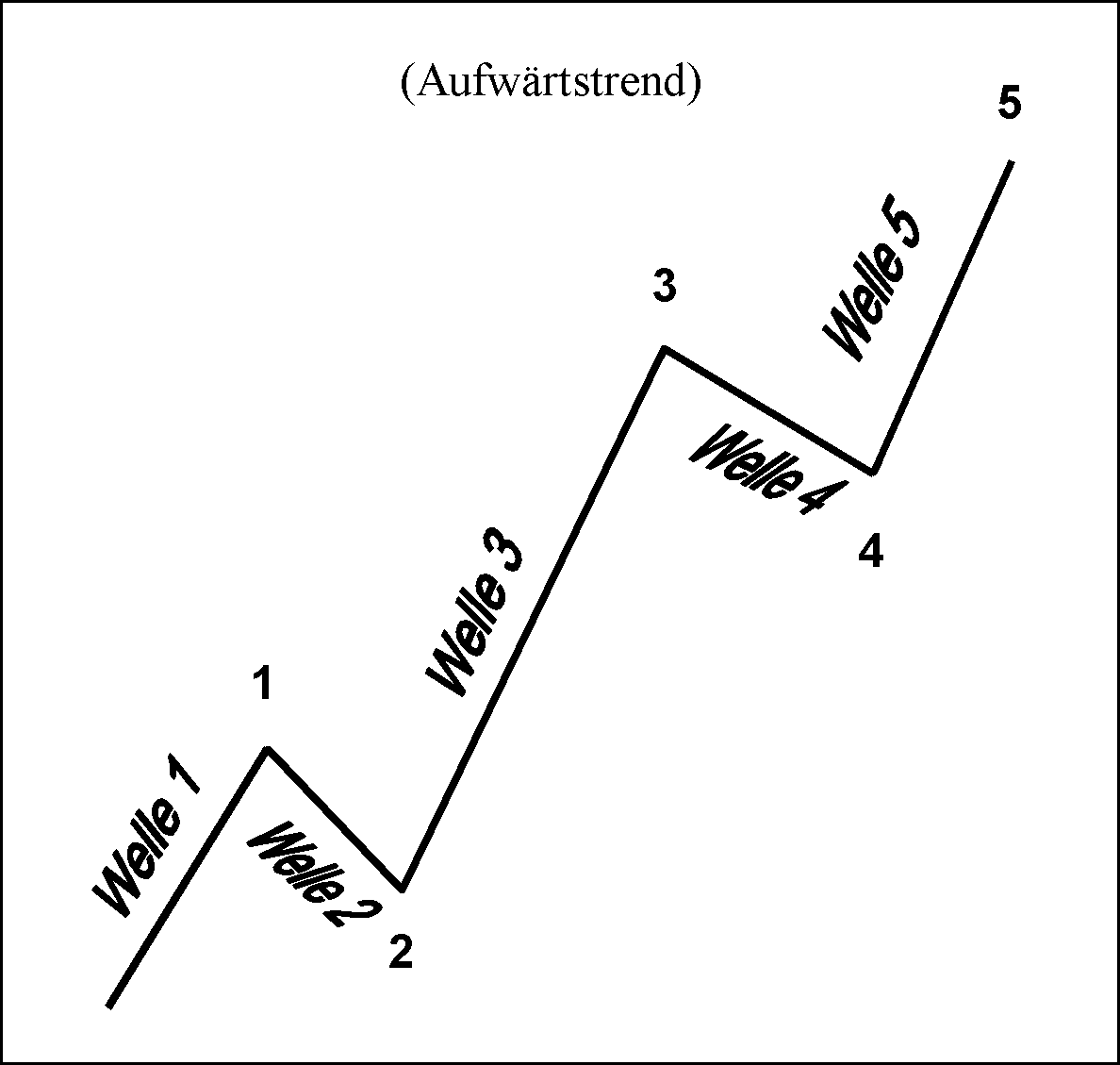 Impulsives-DAX-Trading-mit-Hilfe-der-Elliott-Wellen-Theorie-André-Tiedje-GodmodeTrader.de-1