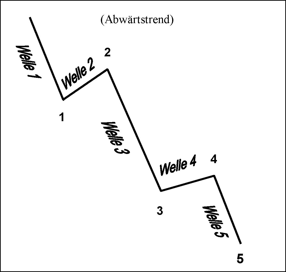 Impulsives-DAX-Trading-mit-Hilfe-der-Elliott-Wellen-Theorie-André-Tiedje-GodmodeTrader.de-2