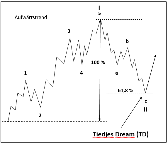 Impulsives-DAX-Trading-mit-Hilfe-der-Elliott-Wellen-Theorie-André-Tiedje-GodmodeTrader.de-3