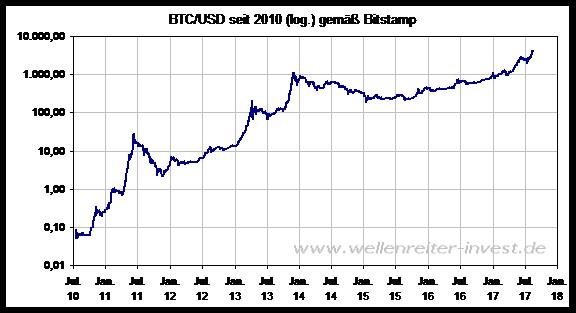 Hyper-Hyper-Bitcoin-Kommentar-Robert-Rethfeld-GodmodeTrader.de-2