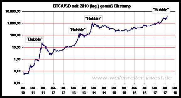 Hyper-Hyper-Bitcoin-Kommentar-Robert-Rethfeld-GodmodeTrader.de-5