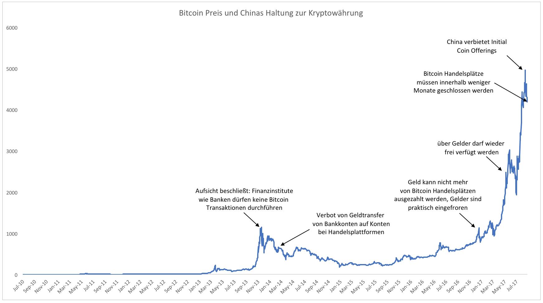 BITCOIN-Geht-es-auch-ohne-China-Chartanalyse-Clemens-Schmale-GodmodeTrader.de-1