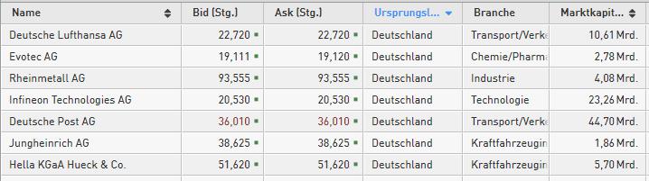 Neues-52-Wochen-Hoch-Diese-deutschen-Aktien-sehen-bullisch-aus-Kommentar-Daniel-Kühn-GodmodeTrader.de-1