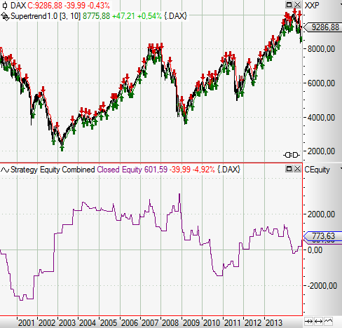 Chance-Risiko-Verhältnis-CRV-Trades-richtig-bewerten-Rene-Berteit-GodmodeTrader.de-2