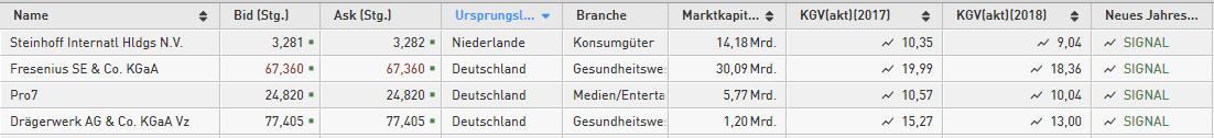 Neues-Jahrestief-Diese-4-deutschen-Werte-sind-richtig-schwach-Kommentar-Daniel-Kühn-GodmodeTrader.de-1