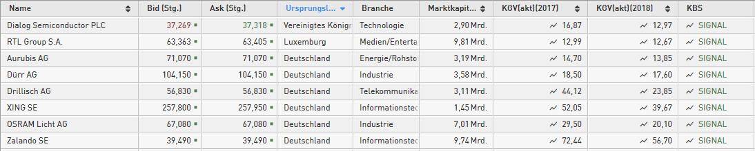 Kumo-Breakout-Short-Alarm-bei-diesen-8-HDAX-Aktien-Kommentar-Daniel-Kühn-GodmodeTrader.de-1