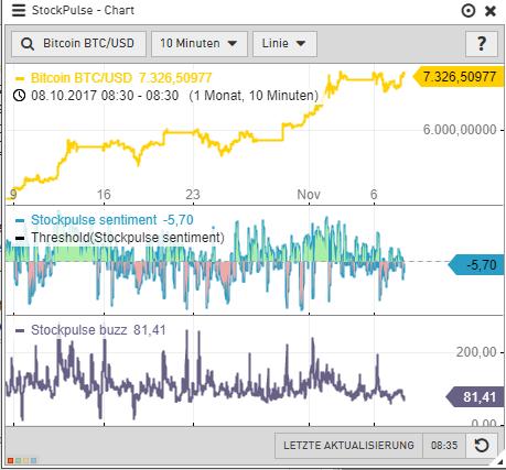 Kryptowährungen-Stimmung-zu-Bitcoin-und-Ethereum-fällt-wieder-in-negativen-Bereich-Kommentar-GodmodeTrader-Team-GodmodeTrader.de-1