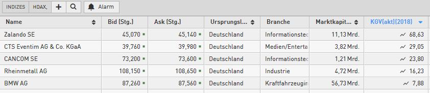 Kumo-Breakout-Long-Alarm-bei-diesen-5-HDAX-Aktien-Kommentar-Daniel-Kühn-GodmodeTrader.de-1