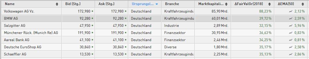 Billig-und-kurzfristig-technisch-stark-Diese-Aktien-kaufen-Kommentar-Daniel-Kühn-GodmodeTrader.de-1
