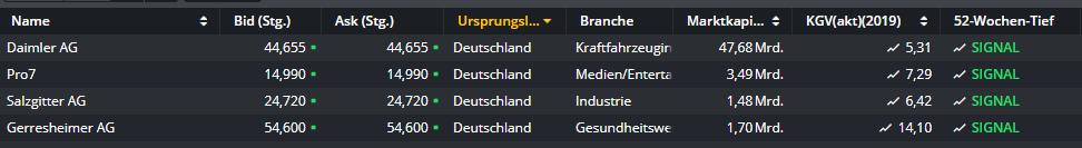 52-Wochen-Tief-Diese-deutschen-Aktien-sind-besonders-schwach-Kommentar-Daniel-Kühn-GodmodeTrader.de-1