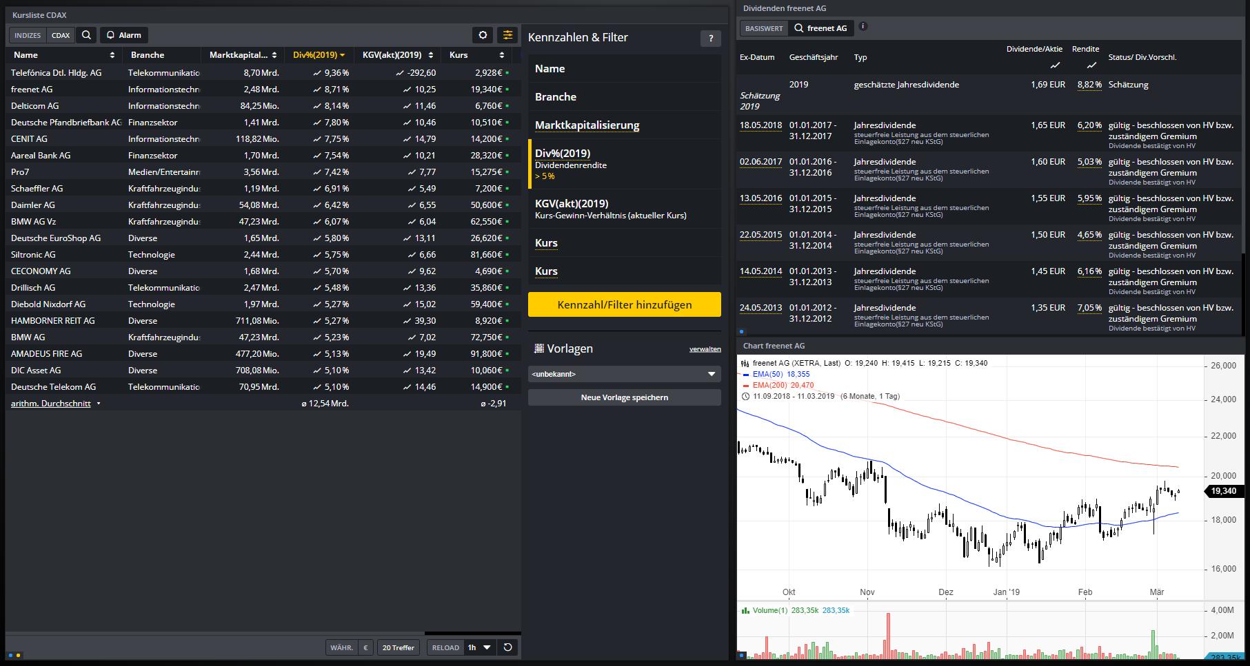 Dividenden-Aktien-Diese-deutschen-Werte-rentieren-mit-über-5-Chartanalyse-Daniel-Kühn-GodmodeTrader.de-1
